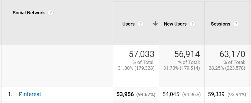 How to get free traffic to my website - pinterest results